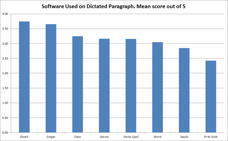 Bar graph showing software titles on horizontal axis and score out of 5 on vertical axis.  Scores are:  Ghotit 3.74, Ginger 3.66, Claro 3.24, Google Drive 3.16, Verity Spell 3.15, Word 3.04, Say So 2.85, Read and Write Gold 2.42