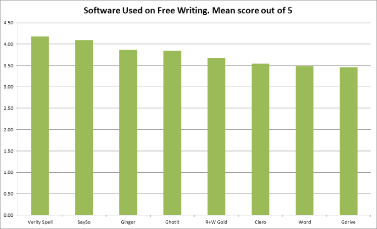 Bar graph showing software titles on horizontal axis and score out of 5 on vertical axis.  Scores are:  Verity Spell 4.18, Say So 4.10, Ginger 3.86, Ghotit 3.85, read and Write Gold 3.67, ClaroRead 3.55, Word 3.48, GoogleDrive 3.46